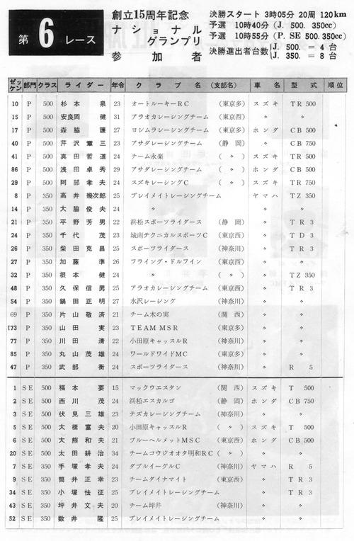 '73年ナショナルグランプリエントリーリスト(1)