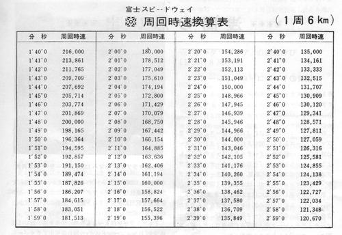 富士スピードウェイフルコースタイム表