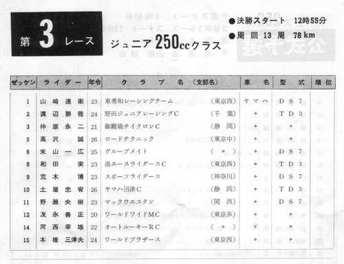 '73年J250ccエントリーリスト