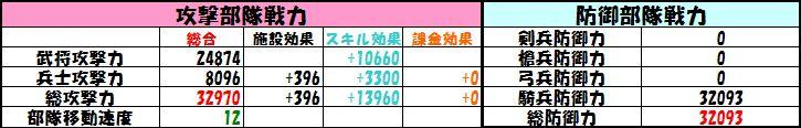 C楽進+騎兵100