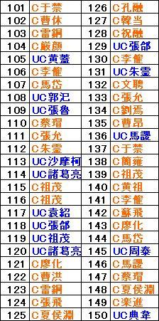 ブショーダス履歴【3ゲーム目?】。