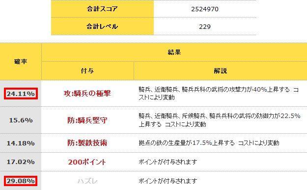 騎兵の極撃付与確率2010/9/6