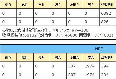 ☆9?張飛戦績2010/10/19