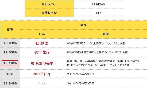 C張飛兵器の極撃再トライ確率2010/11/21