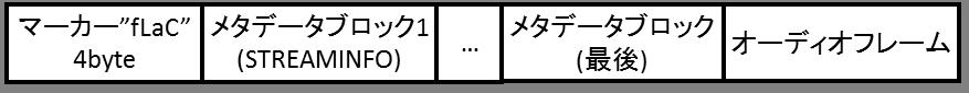 1. FLACのデータ構造