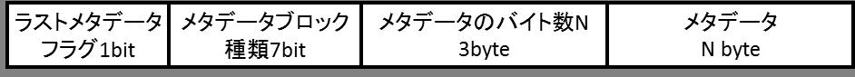 2. メタデータブロックの構造
