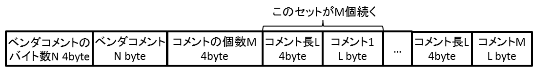 3. VORBIS_COMMENTの構造
