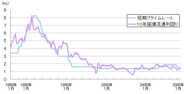 10年国債利回り