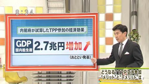 10月25日に内閣府が発表したTPP参加の経済効果について「とくダネ!」で笠井は「GDP2.7兆円増加」とパネルを用いて説明していた