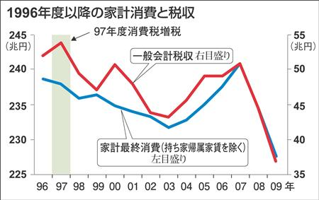 1997年に消費税率を3%から5%に引き上げた結果、消費は低迷し、一般会計の税収は消費税率を上げた1997年から下回っている。