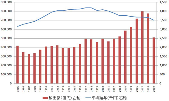 輸出増加と平均給与減少が同時発生した日本