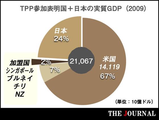 TPP交渉参加国のGDP