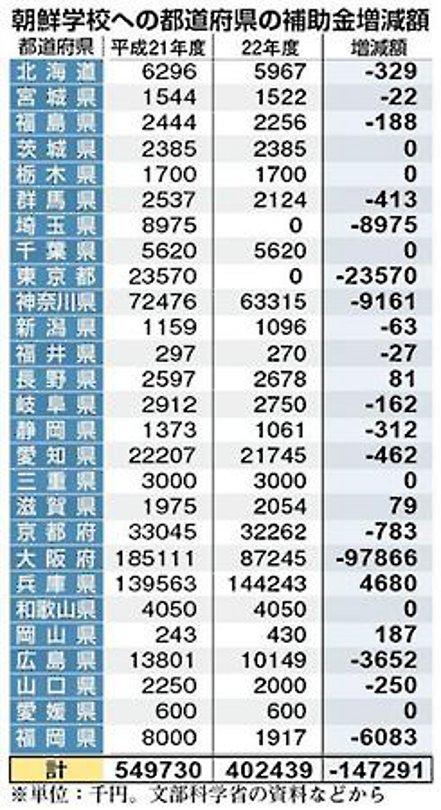 朝鮮学校への補助金の増減額 (都道府県比較)