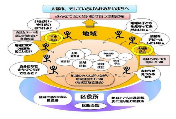 なにわルネッサンス 2011-新しい大阪市をつくる市政改革基本方針-