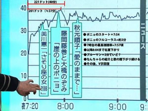 紅白歌合戦:東方神起の視聴率貢献度 19:59東方登場・自己紹介 20:00東方歌い始める 20:02:30歌終了