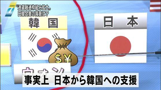 事実上 日本から韓国への支援