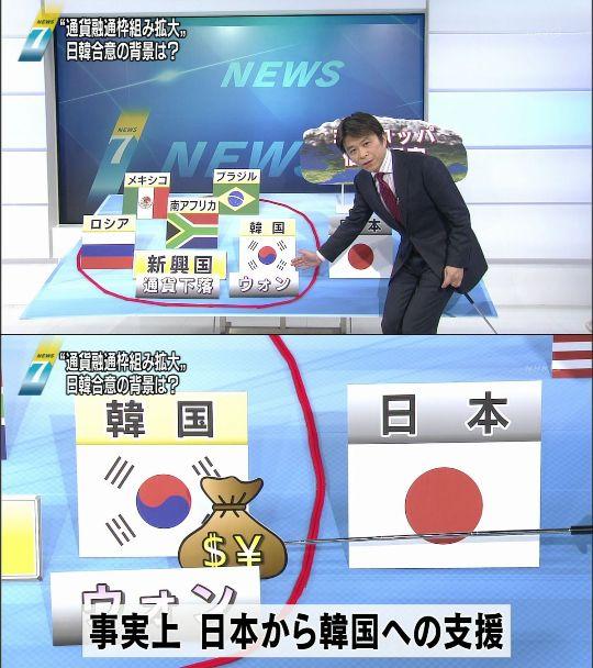 事実上 日本から韓国への支援 (10月19日7時NHKニュースの報道画面より)