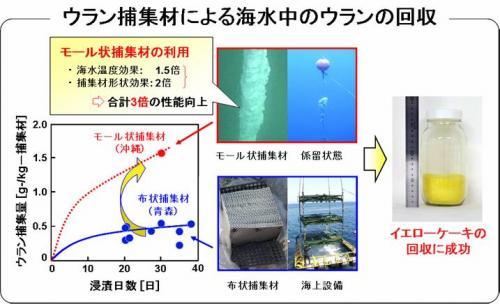 海水からウランを集める方法。技術的に可能で、最大の課題のコストも大幅に削減できることが最近の研究で分かった。