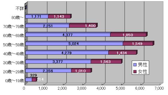 男女別・年齢別自殺者数(平成22年中)