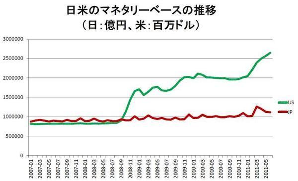 リーマンショック以降、米国は貨幣供給を大幅に増やしているが、日本は殆ど増やしていないため、デフレ・円高・株安が続いている