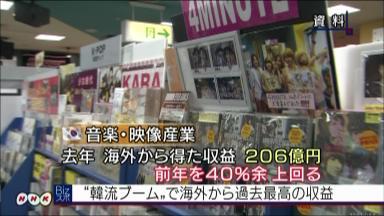 日本でも最近人気のある韓国の音楽、K-POPなど、いわゆる韓流ブームの影響で、去年、韓国の音楽や映像産業が海外で上げた収益は、前の年より40%多い過去最高の200億円余りに上っていることが分かりました