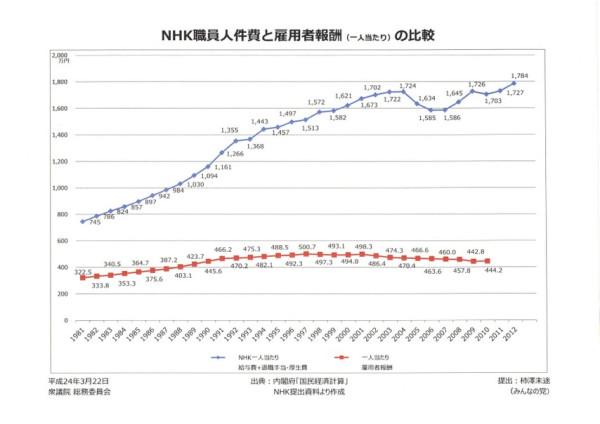 予算説明で「NHK職員の平均給与1185万円」と聞いて驚いた。パネルを見てほしい。NHK職員人件費と雇用者報酬の比較(退職手当・厚生費込み)。NHK職員人件費1780万円。サラリーマンの雇用者報酬は440万円。実に4倍の