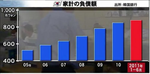 韓国 家計負債推移