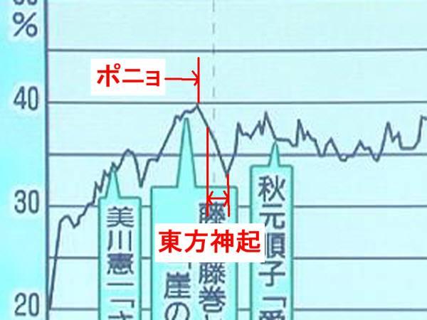 19:59東方神起登場・自己紹介 20:00(8:00)東方歌い始める 20:02:30歌終了