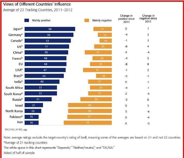 BBC世界27カ国好感度調査 2011年
