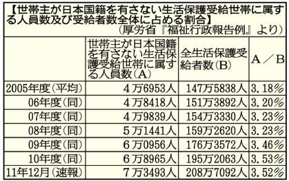 日本人が生活保護を受ける場合 本人の経済状態や扶養できる親戚がいるかどうかなど、綿密な調査が行われる。 しかし、外国人については、領事館に『本国に親戚がいるかどうか』を問い合わせるだけ。事実上、外国人の