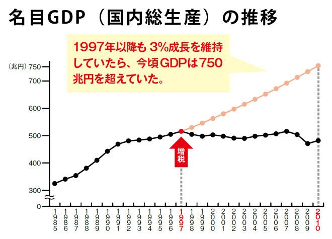 1997年に増税をせずに毎年3%成長を実現していたら、今頃GDPは750兆円を超えている