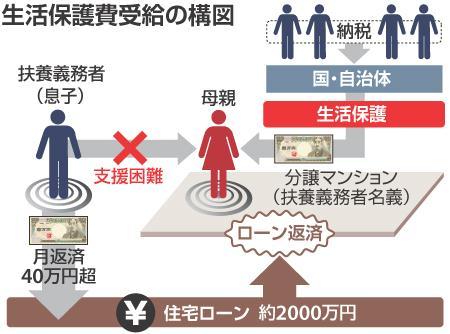 生活保護費受給の構図