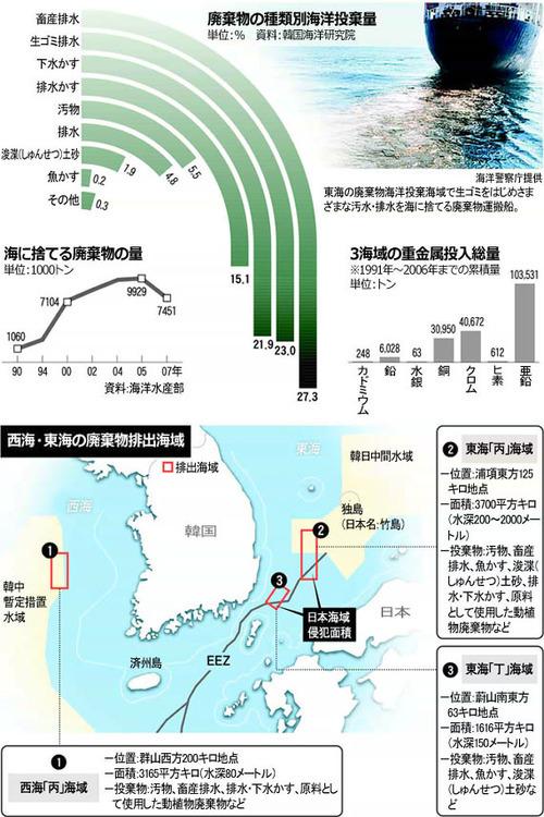 韓国は1993年、廃棄物の海洋投棄を禁止する「ロンドン条約」を批准した後も海洋投棄を続けてきた