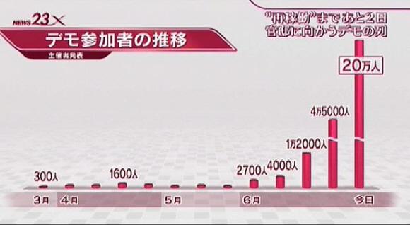 6月29日(金)に行われた首相官邸前デモの場合、参加者数は、警視庁調べでは「1万7千人」だったにもかかわらず、主催者発表では「20万人」だった。