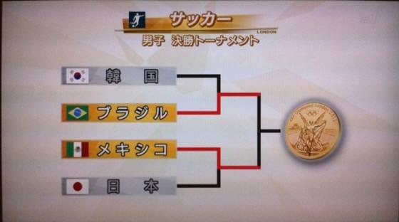 【ロンドン五輪】サッカー男子3位決定戦は「日本vs韓国」に / ネットユーザー「最悪の相手」「勝っても負けてもウザそう」「怪我だけはしないでほしい」