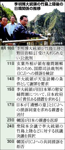 李大統領の竹島上陸後の日韓関係の推移