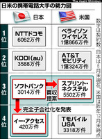 日米の携帯電話大手の勢力図 ソフトバンクに1.5兆円融資へ 大手3行、買収資金