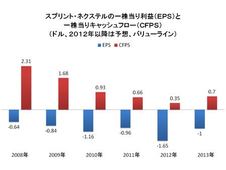 スプリント社の一株当たり利益(EPS=青色)と一株当たりキャッシュフロー(CFPS=赤)の推移