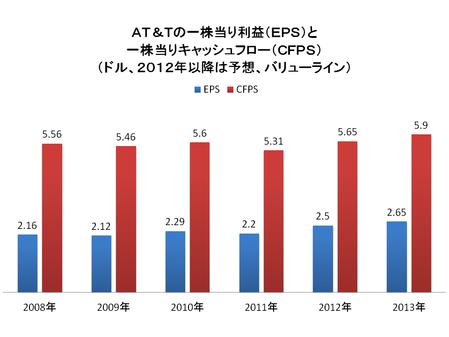 スプリント・ネクステルと違って大きな利益を出している上位二社のうちAT&Tの一株当たり利益(EPS=青色)と一株当たりキャッシュフロー(CFPS=赤)は次の通り