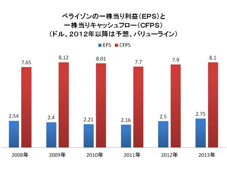 スプリント・ネクステルと違って大きな利益を出している上位二社のうちベライゾン(ティッカー:VZ)の一株当たり利益(EPS=青色)と一株当たりキャッシュフロー(CFPS=赤)は次の通り