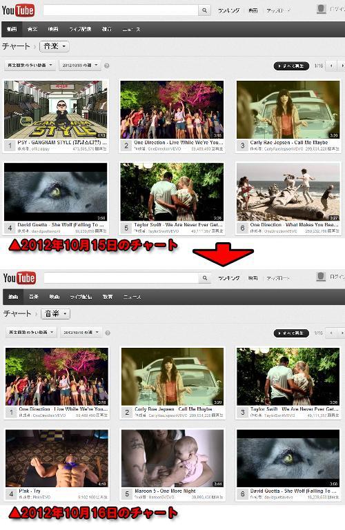 レディーガガ3年分の再生回数を58日で破ったK-POP「江南スタイル」なぜか1位から100位圏外に…YouTube仕様変更前と比較.j
