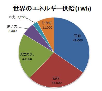 世界のエネルギーの内訳は以下のようになっています。