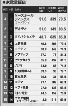 2010年版アフターサービスランキング「日経ビジネス」2010.7.26から