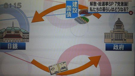 嘘ダネ、安倍さんが最初の発言の時に「買いオペ」と発言してるところをカットして「建設国債を直接買い取るという発言を軌道修正した」との大嘘報道