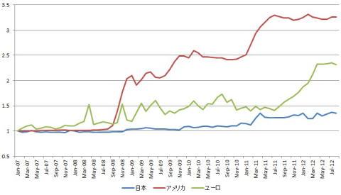 (グラフ)日本、アメリカ、ユーロ圏のマネタリーベースの推移(07年1月=1)