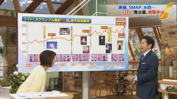 2012年「第63回NHK紅白歌合戦」歌手別視聴率