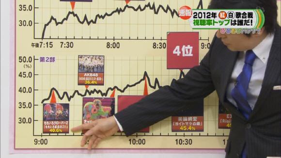 2012年「第63回NHK紅白歌合戦」歌手別視聴率 ももクロ=40.6%