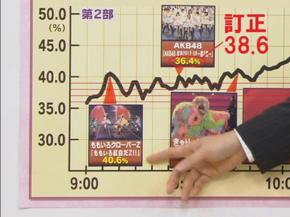 2012年「第63回NHK紅白歌合戦」歌手別視聴率 AKB48=38.6%