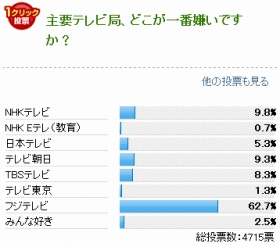 J-CASTニュースでのアンケート結果(2013年1月9~16日実施)。フジテレビが他局に大差をつけた