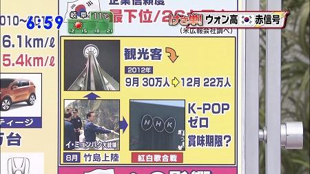 1月24日TBS「朝ズバ」【速報】TBSが韓国をボロクソに報道する
